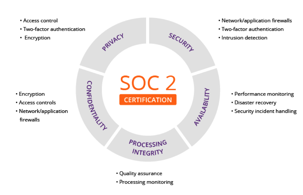 Xevo Receives SOC2 Certification