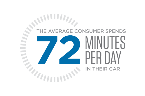 The Average Consumer Spends 72 Minutes Per Day in Their Car